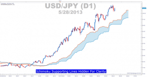 Ichimoku Basics – Always Start With the Cloud